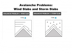 Image for Backcountry Ski & Avalanche Education: Wind Slabs and Storm Slabs (online course), 12/14, 6:30pm